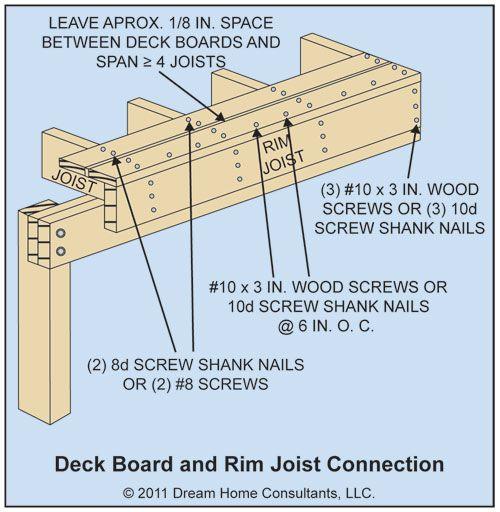 Deck Rim Joist Deck Deck Stairs Trex Stair Treads