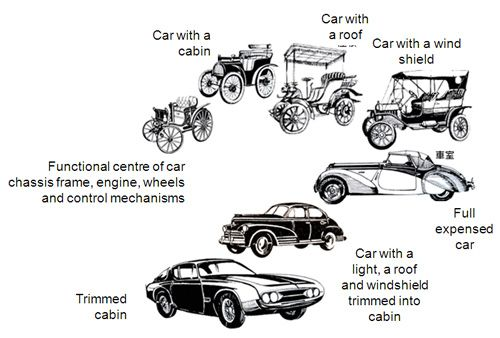 Image Result For Evolution Of Cars Timeline Cars Cars