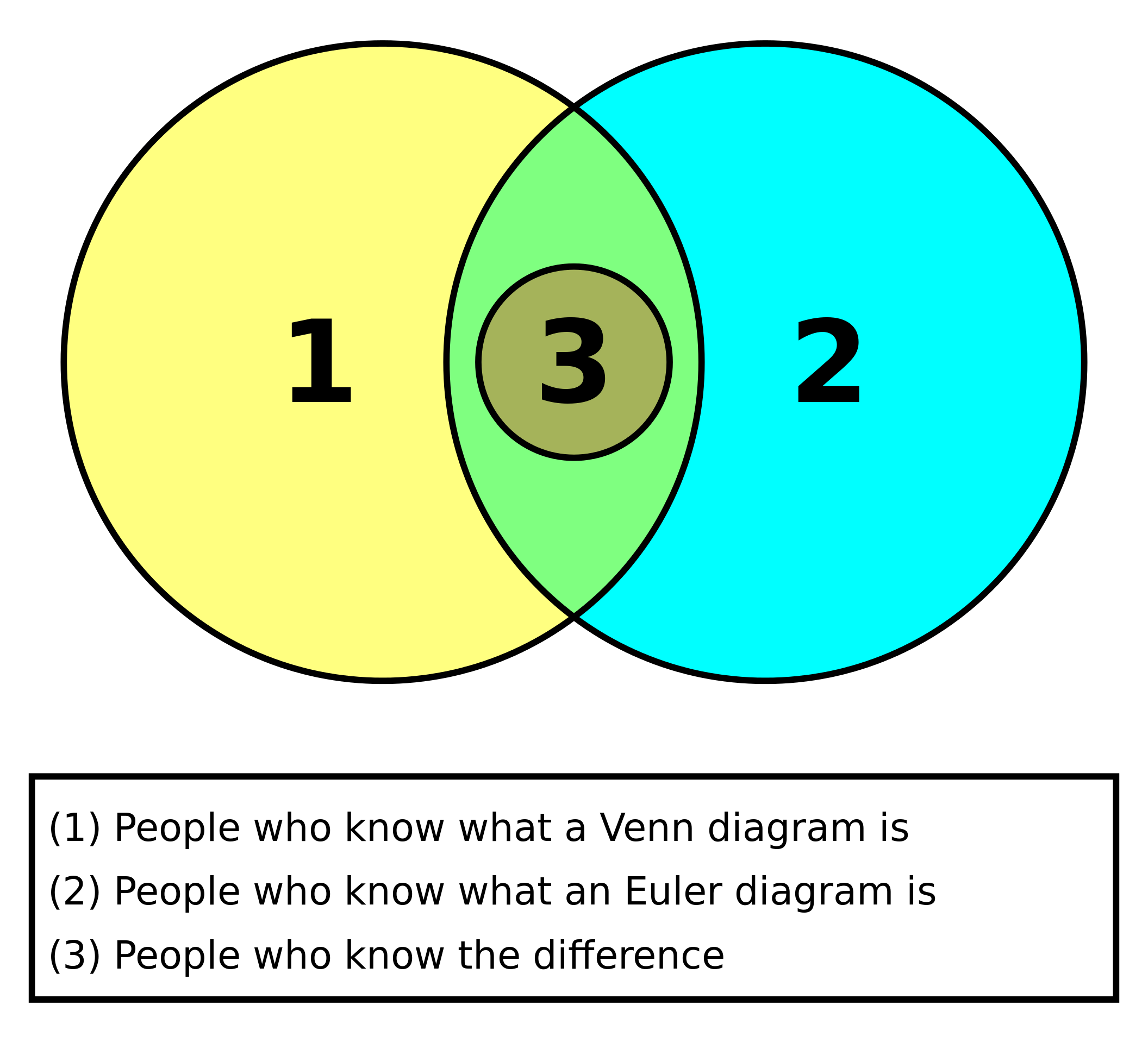 Euler diagram wikipedia the free encyclopedia venn diagrams euler diagram pooptronica