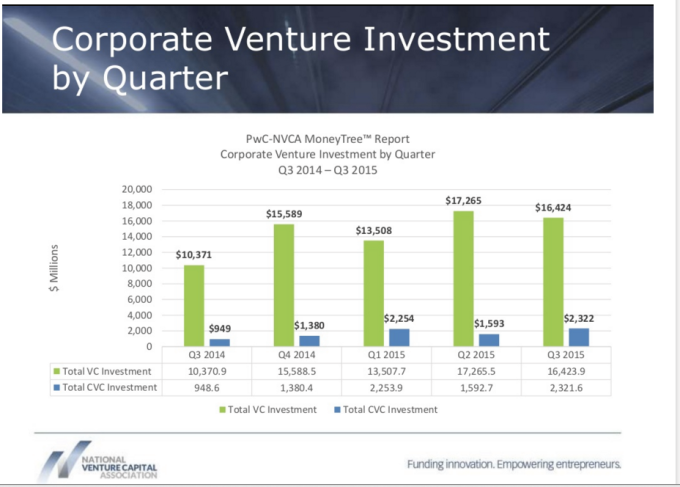 Suddenly Every Company Is Becoming A Venture Capitalist Investing Venture Capitalist Corporate