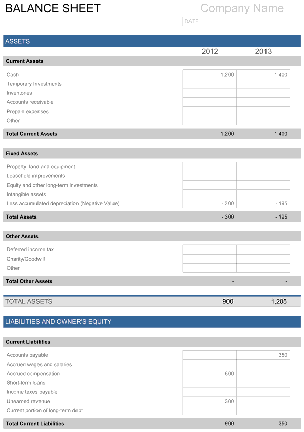 balance sheet small business pinterest balance sheet