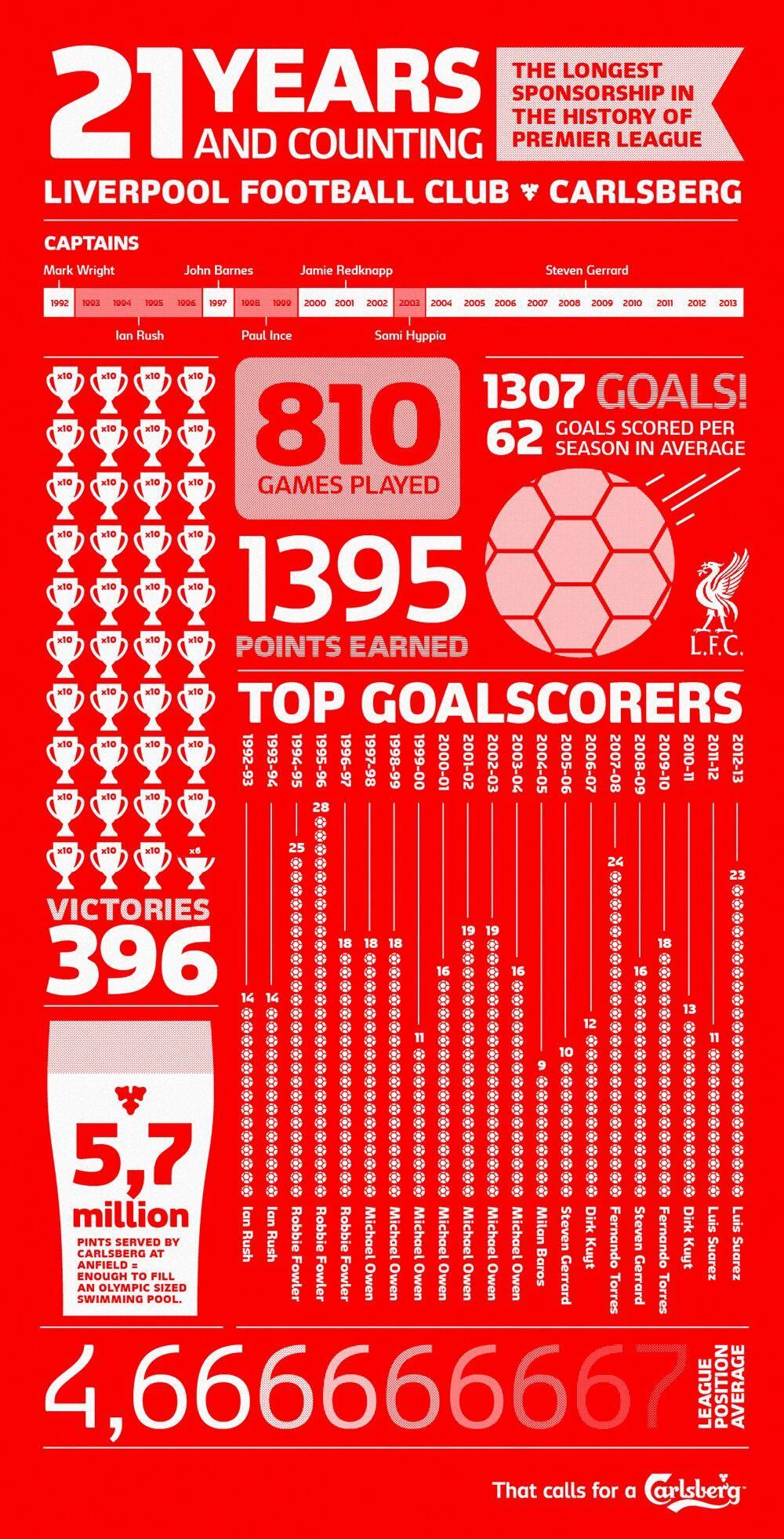 Carlsberg On Twitter Liverpool Football Club Liverpool Liverpool Football