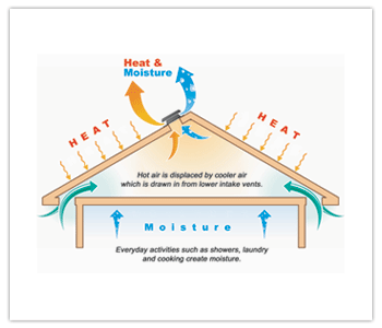 Roof Ventilation Using Solar Power