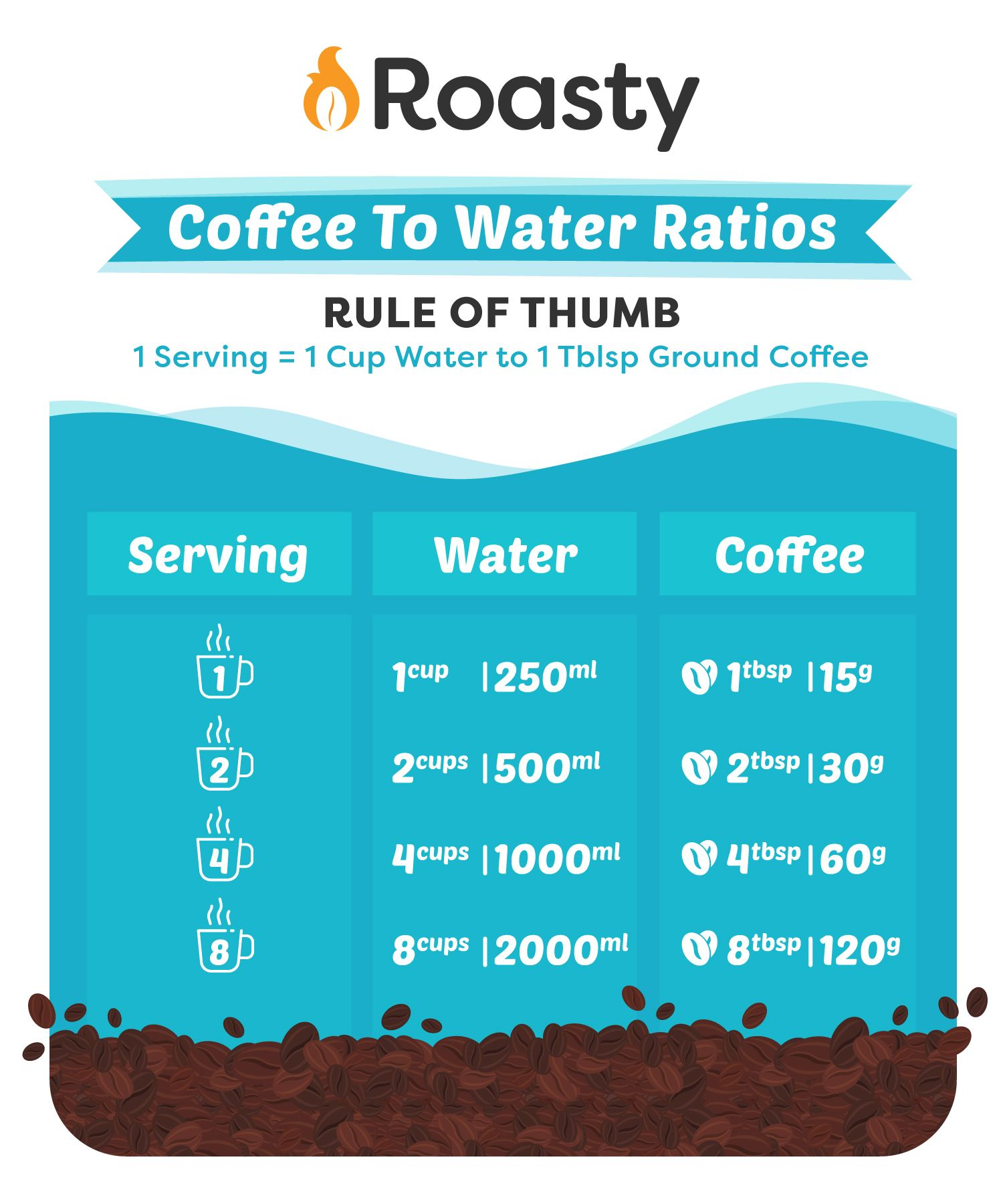 The Complete Guide To French Press Coffee How To Brew Coffee