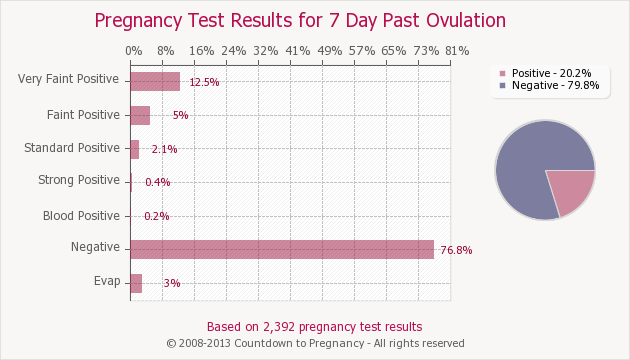 Pregnancy Test Results for 7 Days Past Ovulation | Countdown to