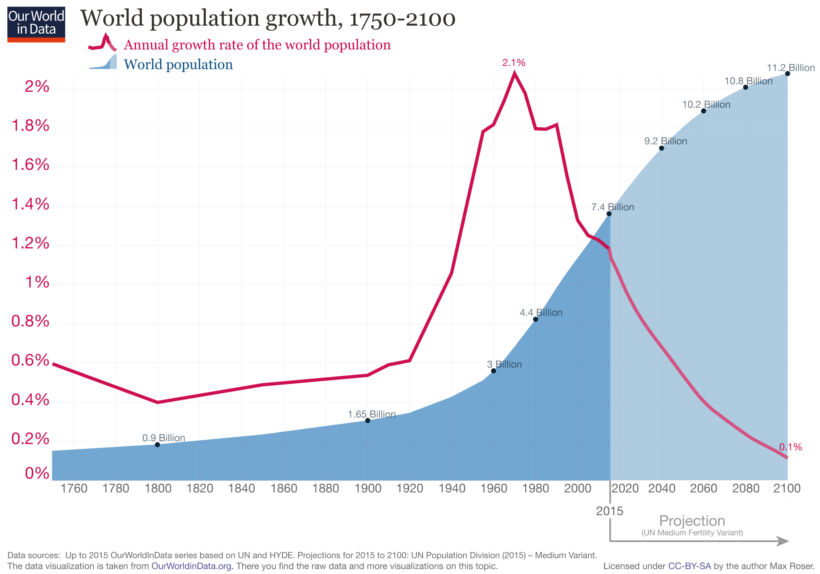 The Changing Shape Of The World Population Pyramid 1950 2100 World Population World Population Graph Population Control