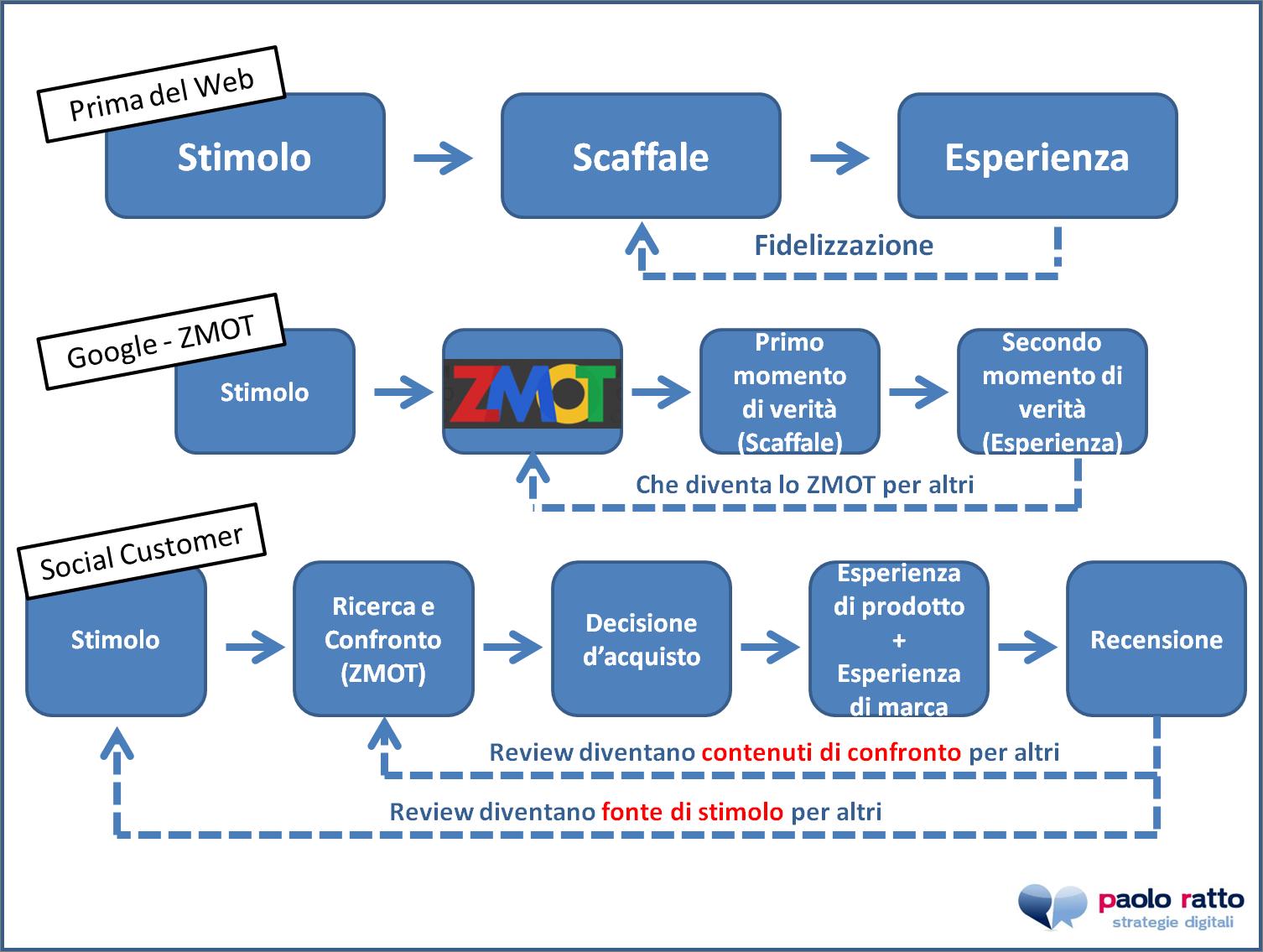 I Social Media ed il marketing sullo stimolo (prima che sul bisogno) #smm #mzot di @paoloratto