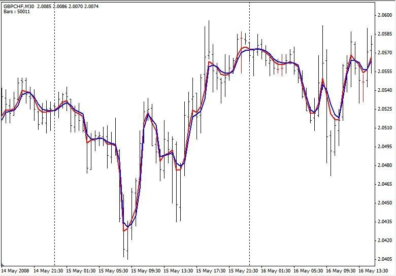 Fractal Adaptive Moving Average Metatrader 4 Forex Indicator