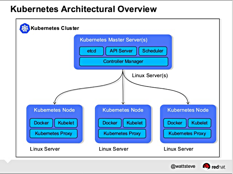 Kubernetes overview free open and always geeky pinterest for Architecture kubernetes