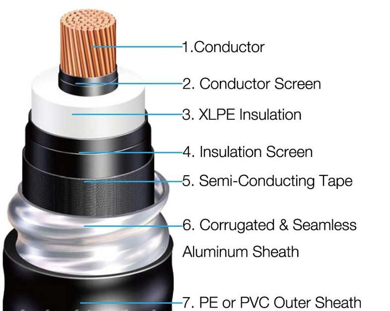 132kv Xlpe Power Cable Pe And Pvc Outer Sheath Uhv Cable