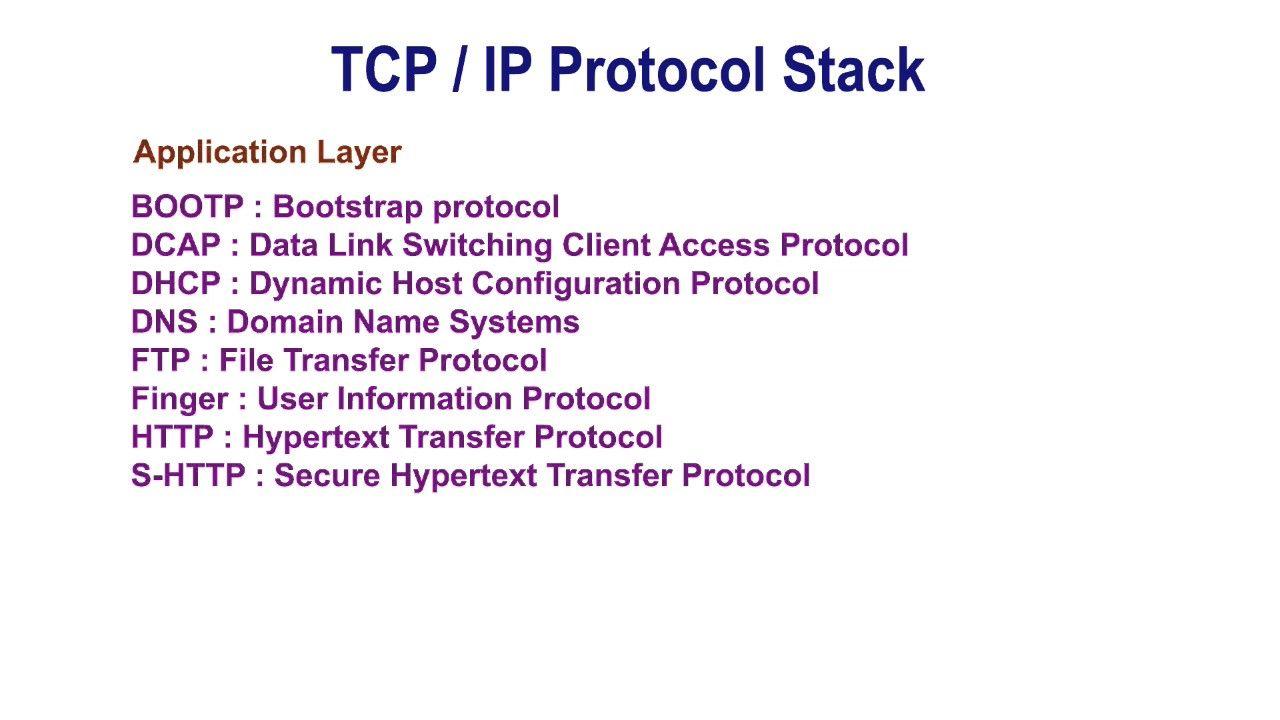 TCP/IP Protocols - Upper Layer | TCP/IP Protocols