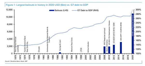 One Chart From Deutsche Bank Shows The Staggering Scale Of Government Bailouts In 2020 Compared To Every Financial Crisis In The Last 50 Years In 2020 Government Chart Economic Systems