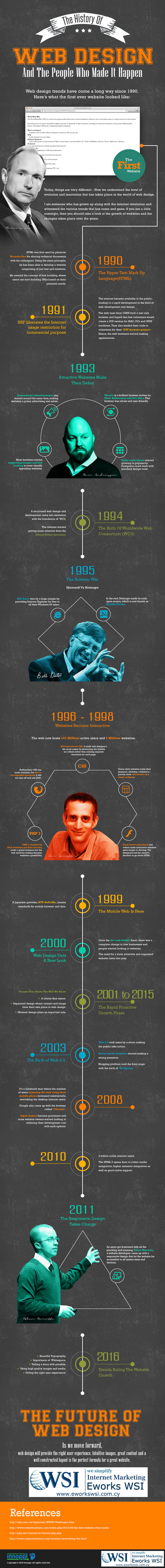Webdesign has changed enormously the last 20 years. It followed closely the technology advances of the Internet.