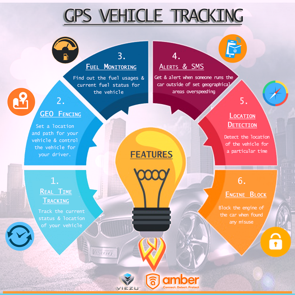 GPS Vehicle Tracking System Features ! Gps vehicle