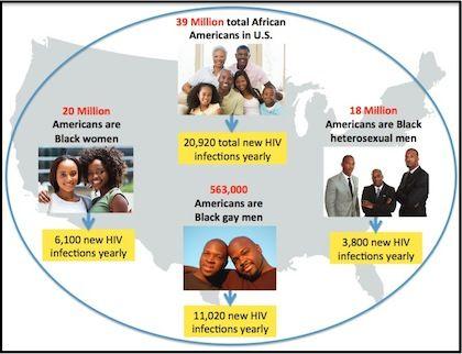 amfAR Black Gay Lives