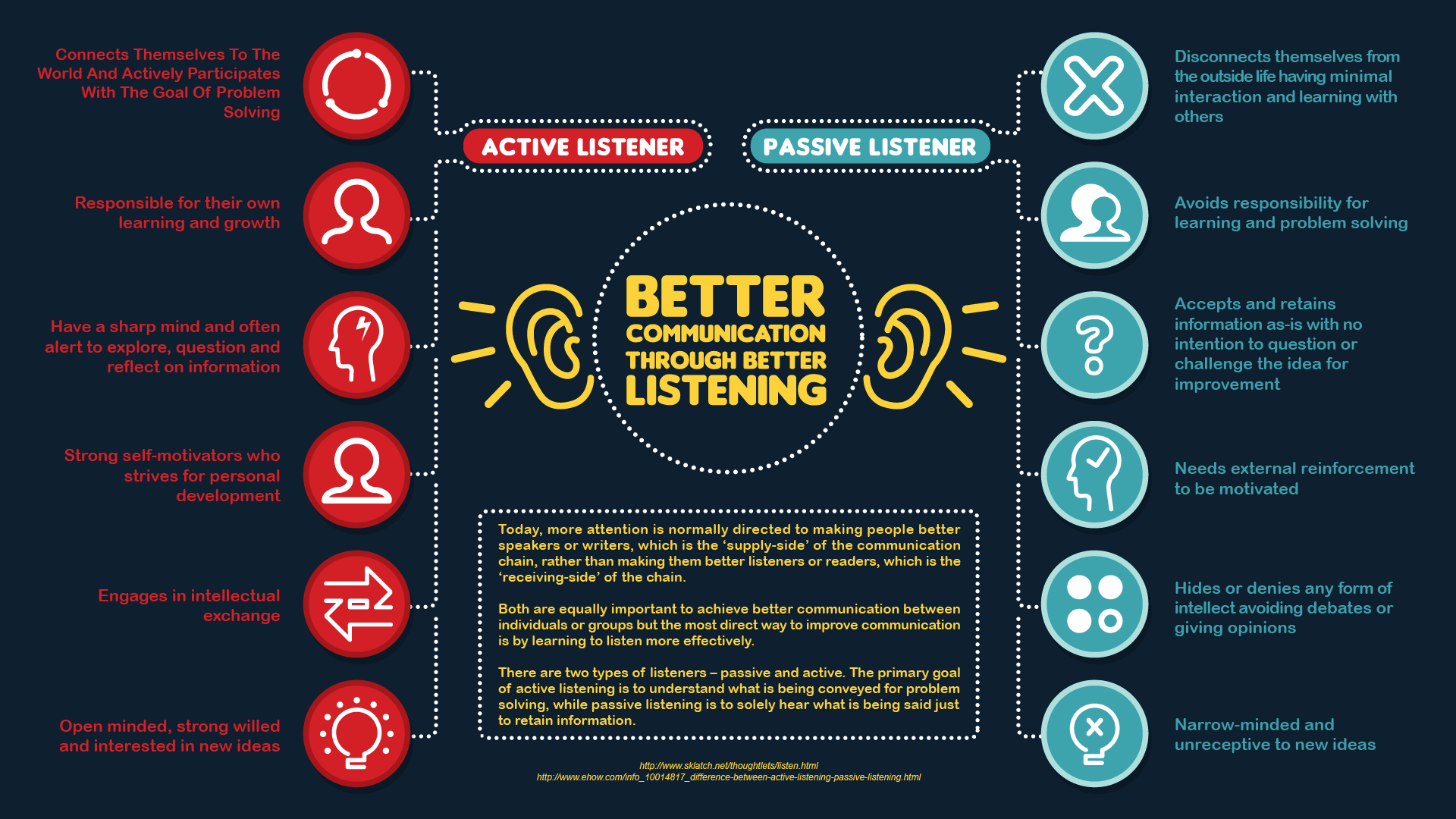 Better Communication Through Better Listening
