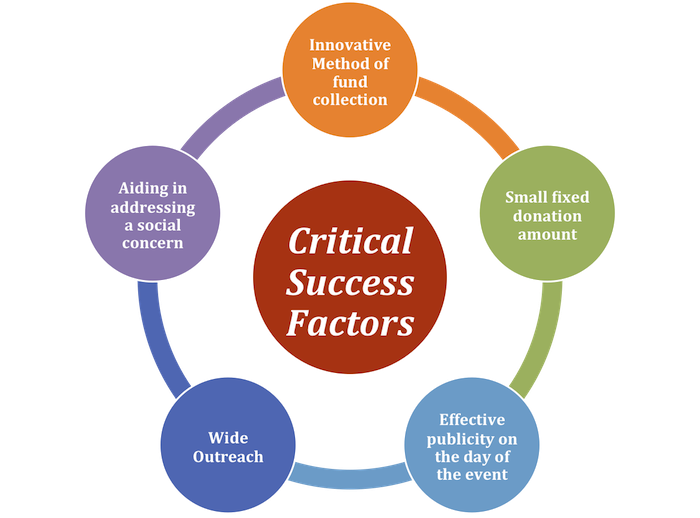 mcdonald key success factor Key success factors 1 business framework key success factors key success factors, also known as critical success factors, is the term for elements necessary for an organization or project to achieve its mission.