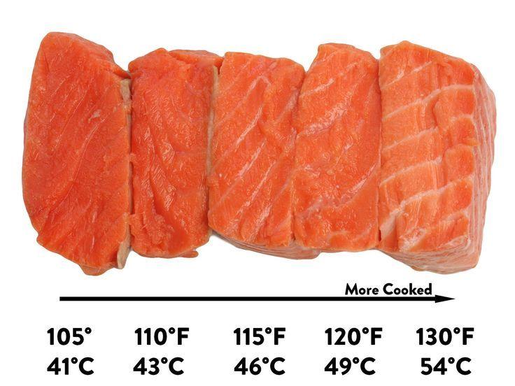 Sous Vide Salmon Recipe Sous Vide Salmon Recipes Sous Vide Sous Vide Cooking
