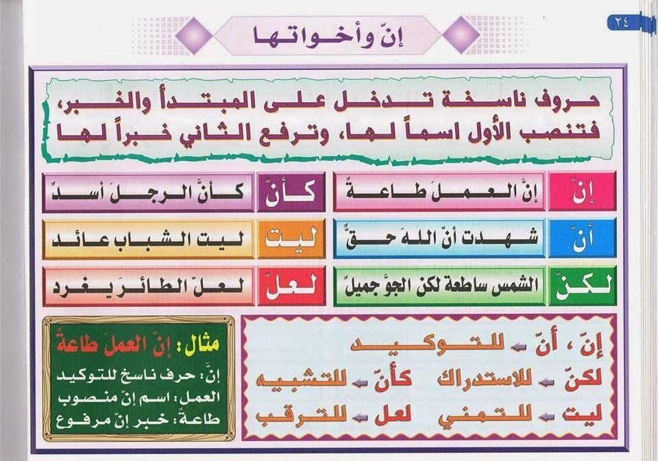 بطاقات لتعليم قواعد اللغة العربية Juste Pour Le Plaisir Du Partage Arabic Alphabet For Kids Learning Arabic Learn Arabic Online