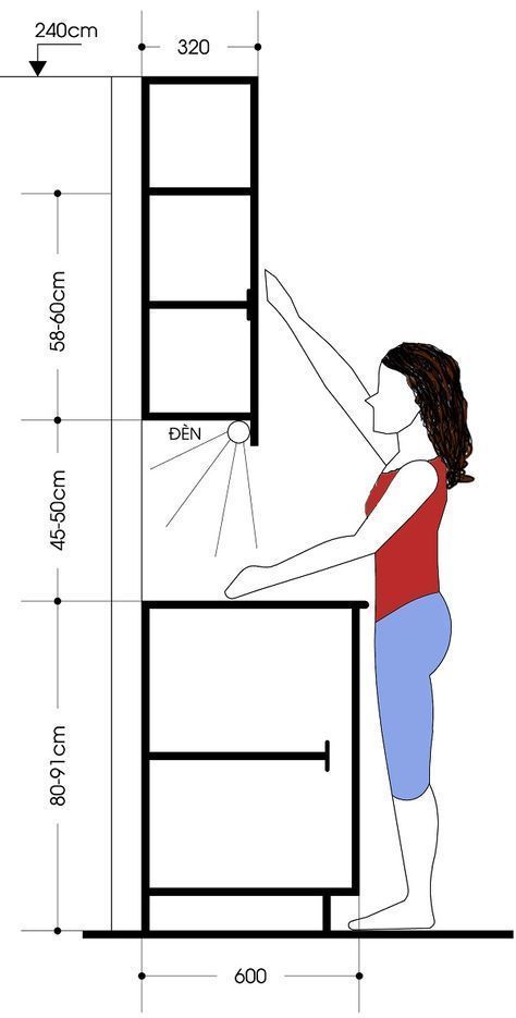 Kitchen Wall Cabinets, Kitchen Wall Cabinet Mounting Height