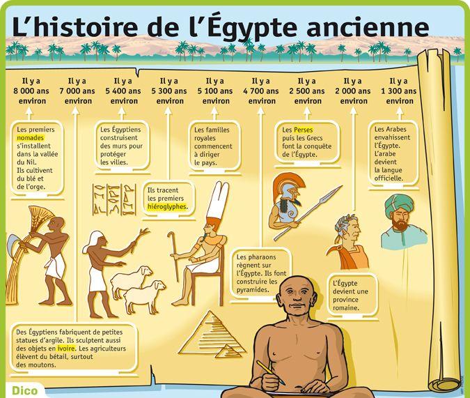 L Histoire De L Egypte Ancienne Egypte Ancienne Egypte Cours Histoire