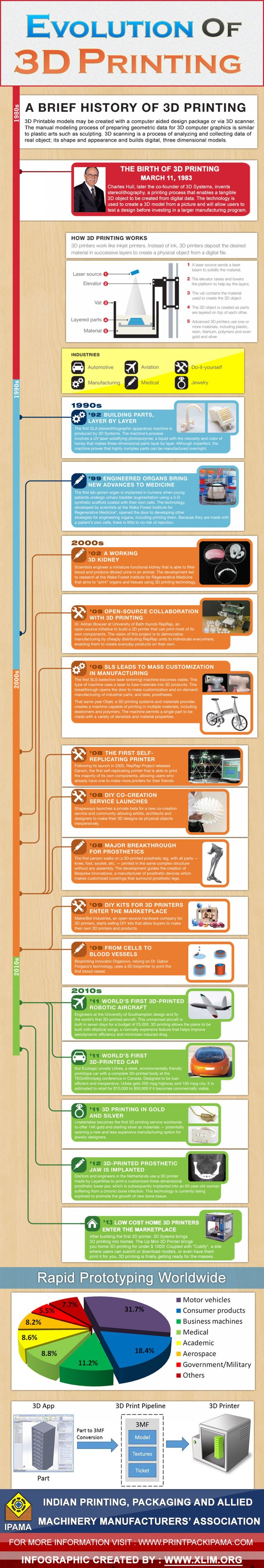 Evolution Of 3D Printing Infographic Maybe something for 3D Printer Chat?