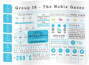 Element Infographics The Noble Gases Poster Chemistry