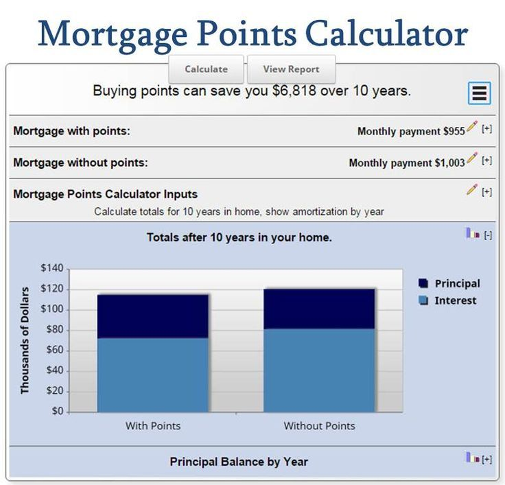 Mortgage Points Calculator Mortgage Calculator Full Amortization Schedule Watch This Before Mortgage Amortization Amortization Schedule Mortgage Calculator