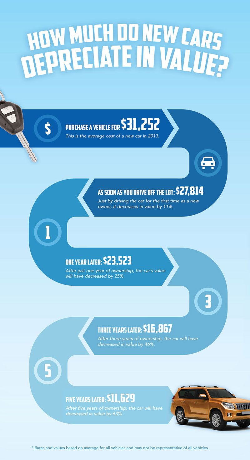 Car Depreciation How Much Have You Lost Infographic New Cars Car