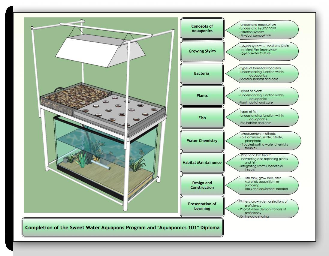 map schematic mini aquaponics pinterest hydroponics
