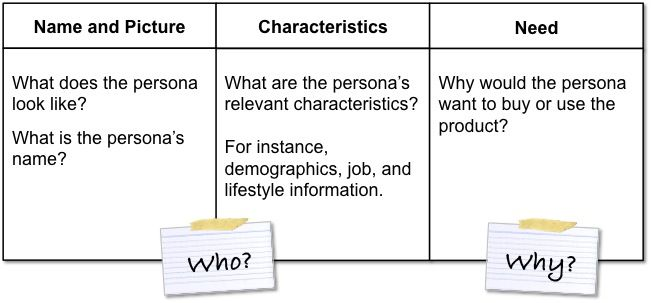 Personatemplate  Lean Startup    Persona Management