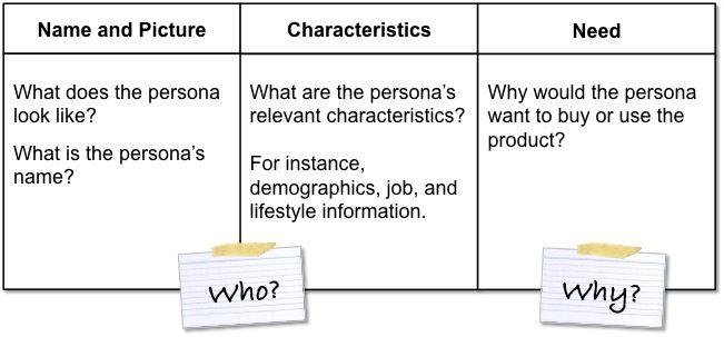 Personatemplate  Lean Startup    Persona Management