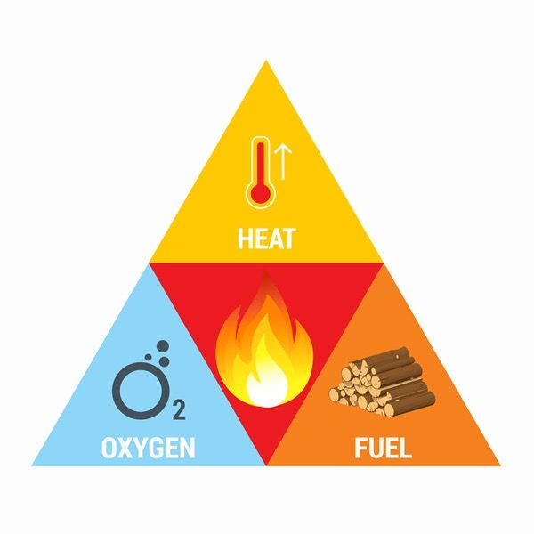 """fire triangle science essay For each fire safety tip on the """"fire science"""" handout, briefly describe the chemistry principles that explain the safety tip afterward,."""