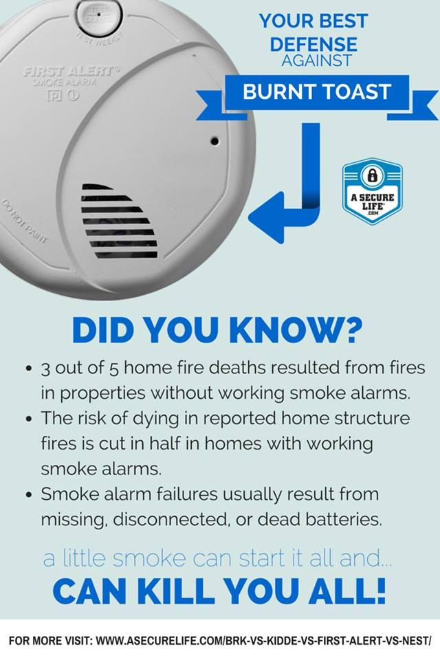 Find The Best Smoke Detector Type For Your Family Fire Safety