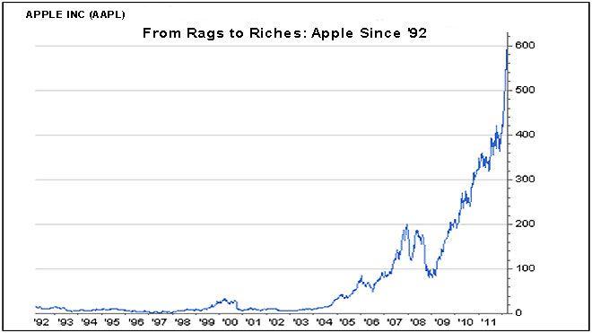 Apple stock trending pictures pinterest apple stock