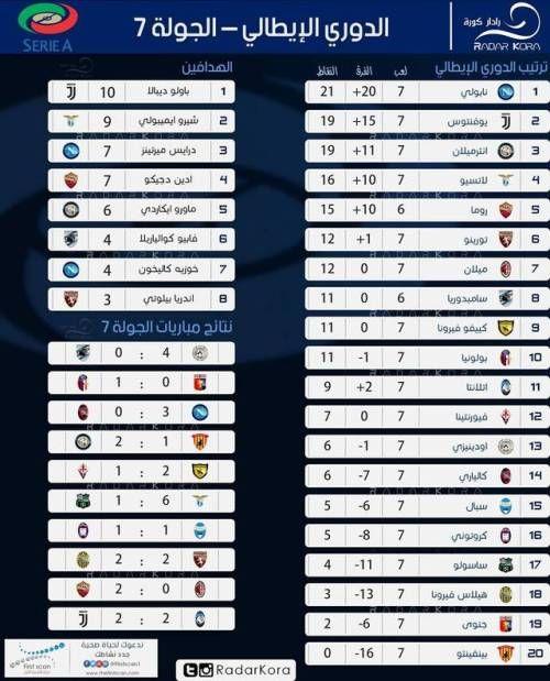 نابولي يقود جدول ترتيب الدوري الإيطالي و ديبالا على رأس قائمة Music Instruments Periodic Table