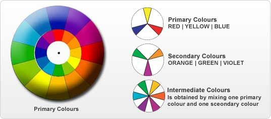 Create Colour Shades With Primary Secondary  Intermediate Colours