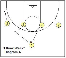 Basketball Offense, 1-4 High Stack Offense and Plays