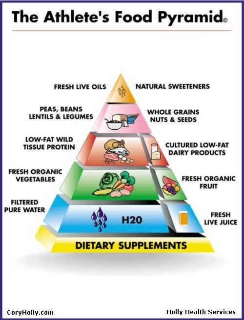 Athlete's food pyramid #athletefood