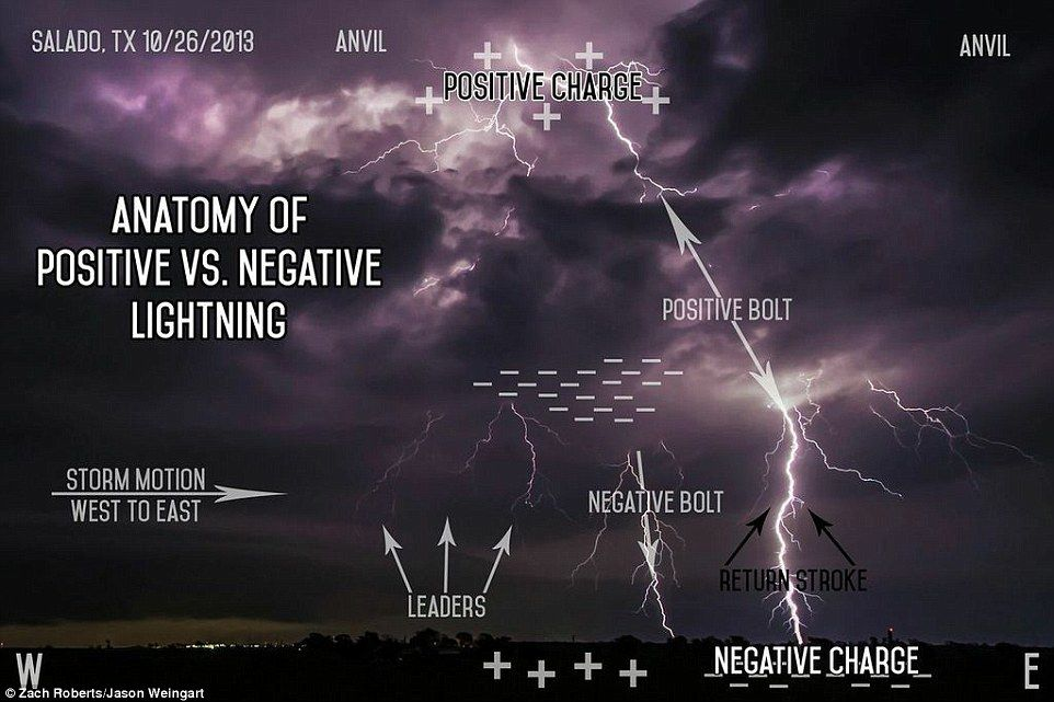 The Science Of Superstorms Revealed In Amazing Diagrams Diagram