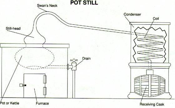 pot still diagram