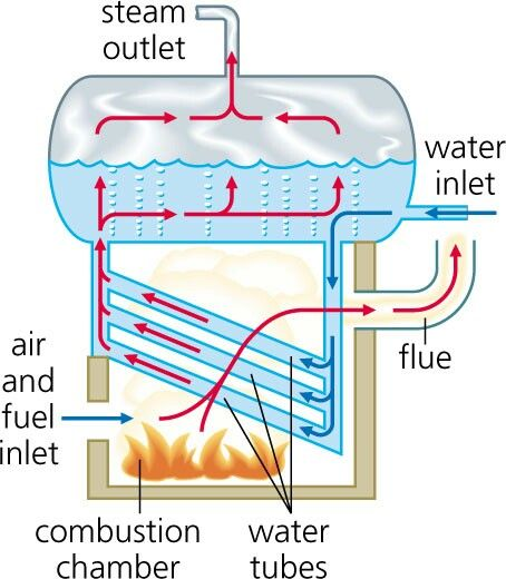 Description of boilers   All About The Build   Pinterest   Stove ...