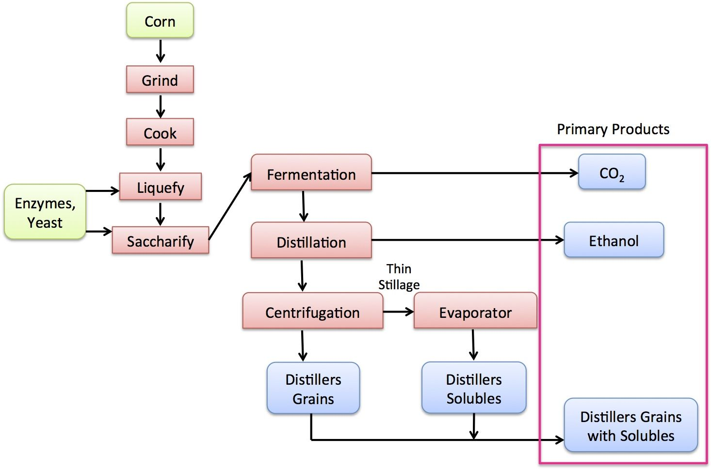 Diagram Of The Dry Grind Ethanol Process