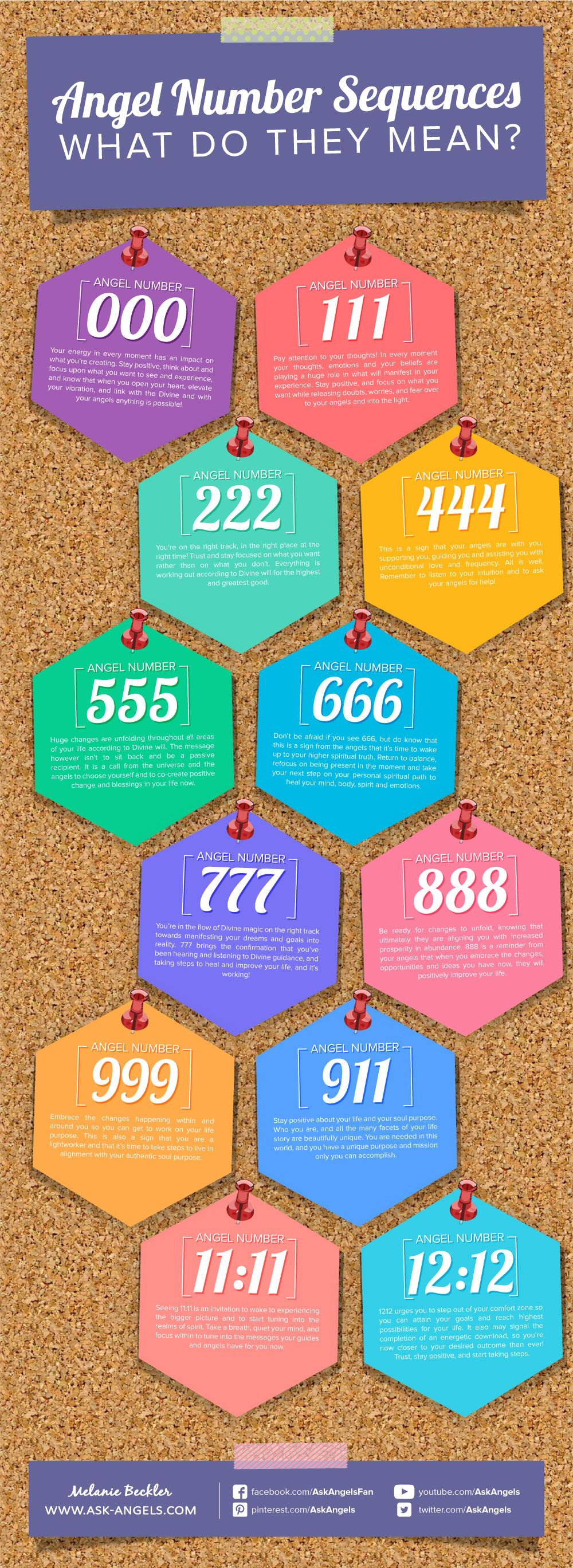 Angel Numbers Guide Ever See Triple Angel Numbers Like 111  Check Out This Cool Guide Visual Guide I Made To Help You To Know What It Means