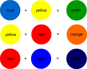 Element Of Design Color Mixing Primary Colors Elements Of Design Color Color Mixing