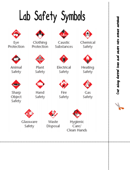 Heres A Page Identifying Lab Safety Symbols Science Safetygroup