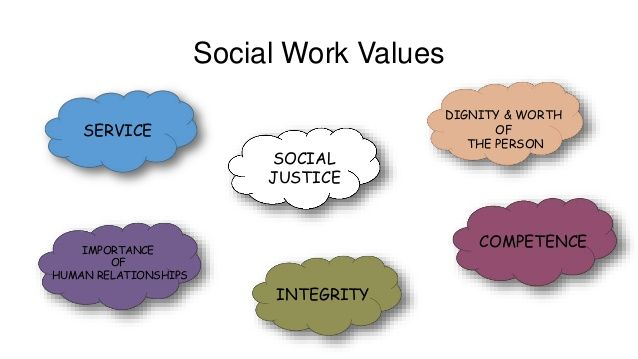 image relating to Nasw Code of Ethics Printable identify Social Function Values SOCIAL JUSTICE DIGNITY Great importance OF THE