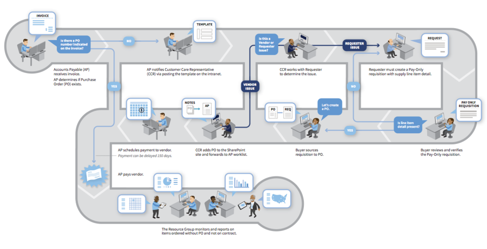 Best Process Map  Google Search  Incident Mgmt