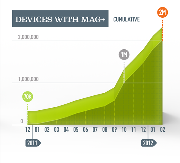 Mag+ App Stats Infographic on Behance