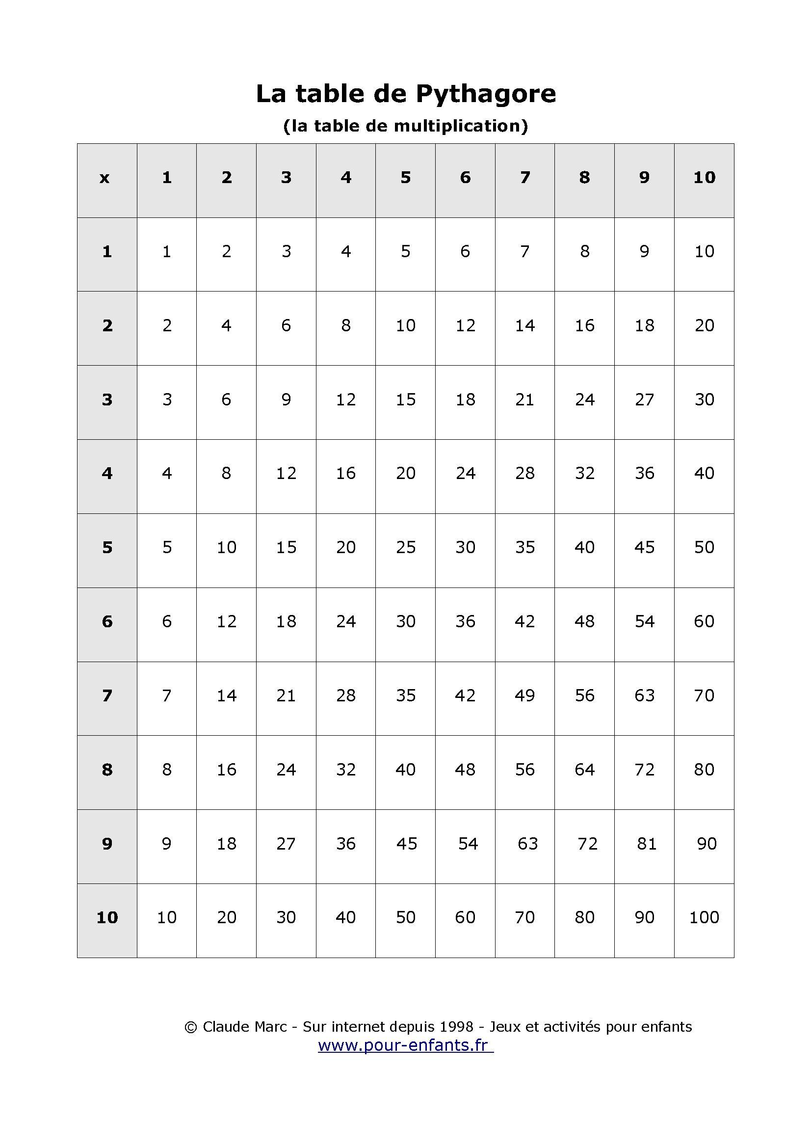Table De Pythagore A Imprimer Table Vierge Tables De